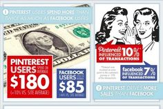 It's now common knowledge that social curation site Pinterest —which attracted its first 10 million users faster than any other website in history —is the fastest growing social platform today, with 18.7 million users as of March, according to comScore. But what does this mean for social giant Facebook, fashion businesses and the bottom line?