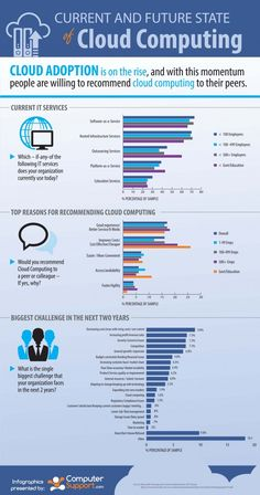 Great Infographic: Current and Future State of Cloud Computing - SaaS Addict