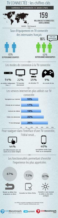 La TV connectée en France - CCM Benchmark