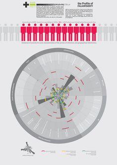 The Profile Of Italian Poverty Infographic Design