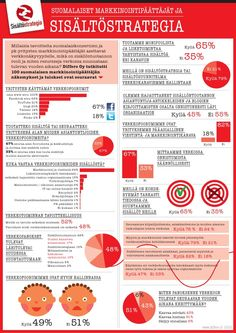 Sisältöstrategia tutkimustulokset kesäkuu2012 Social Media, Marketing, Infographics, Orlando, Charts, Content, Information Graphics, Graphics, Infographic