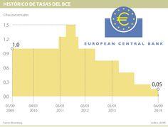 Bajón histórico de las tasas de interés a 0,05% beneficiará a mercados emergentes | La República Bar Chart, Popup, Bar Graphs