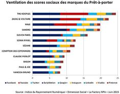 Classement des marques de prêt à porter haut de gamme sur les RS   Journal du Luxe.fr Actualité du luxe