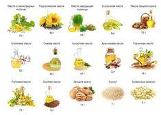 Внутренний жир на животе у женщин и мужчин. Как избавиться в домашних условиях Fruit, The Fruit
