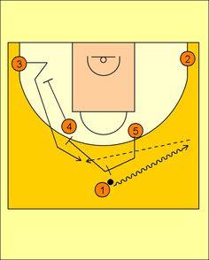 Pick'n'Roll. Baloncesto; táctica y entrenamiento.: Movimiento Cuernos-Carretón Valencia Basket