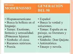 esquema la generacion del 98