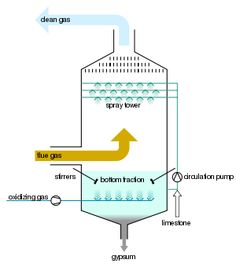 Schematic diagram of Flue-gas desulfurization