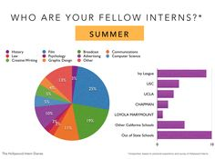 Who Are Your Fellow Interns? Find out the Majors & Schools that are ALWAYS represented. ~ Hollywood Intern Diaries