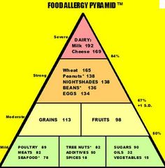 Food Allergy: the Cause of Most Chronic Health Conditions