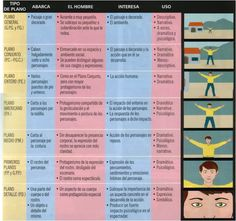 Tipos de Planos plano medio primer plano plano general