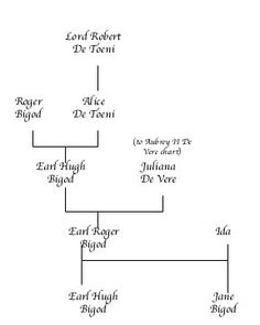 hugh bigod family tree - Google Search