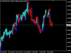 Download Forex Neuro Trend Indicator For Mt4 Financial News, Financial Markets, Forex Beginner, Relative Strength Index, Learn Forex Trading, Coin Market, Forex Trading System, How To Make Money, Things To Sell