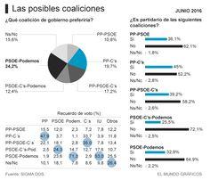 España regresa a la casilla de salida. O la última semana de campaña mueve el tablero o el 27-J, el escenario político contemplado en su conjunto, arrojará el mismo problema que tr