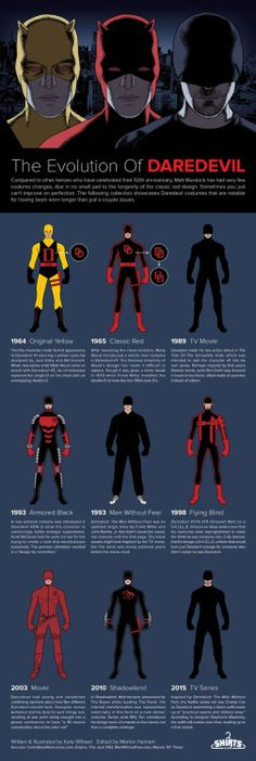joequesada:Check out this gorgeous Evolution of Daredevil by Kate Willaert. Admittedly I'm a bit disappointed that the Daredevil: Father mask, double billy-club and Samurai alts didn't make the cut, but what the heck, you can't win them all.