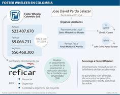 Foster Wheeler, la firma auditora llamada a responder por Reficar