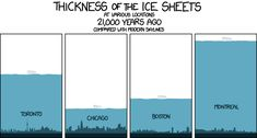 Thickness of the ice sheets at various locations 21,000 years ago, compared with modern skylines - from xkcd