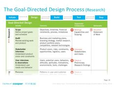 The Goal-Directed Design Process: Research / Cooper