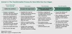 The Transformation Process for New CEOs - The Boston Consulting Group