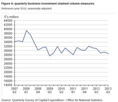 UK Business is not investing for growth. Uk Retail, November 2013, Numerology, The Borrowers, Investing, Chart, Business, Store, Business Illustration