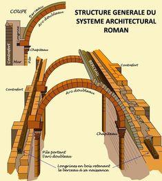 Architecture Romane, Roman Architecture, Architecture Details, Underground Shelter, Underground Homes, Arch Building, Building A House, Architecture Religieuse, Brick Art