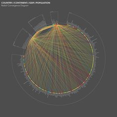 Country_Continent_GDP_Population-Radial Convergence