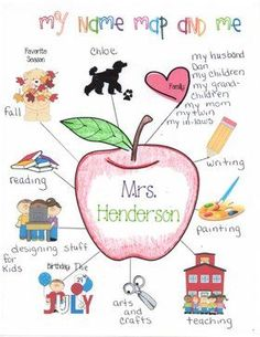"Name Map-This is a great getting to know you activity.  The teacher creates one and shares it with the class.  The teacher then allows the students to create their own ""name map"".  The middle symbol represents them and then they have other symbols branching off of the center symbol that represent who they are and their interests.  It also goes well after reading Chrysanthemum."