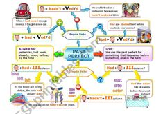 PAST PERFECT MIND MAP - ESL worksheet by jecika Learning Skills, Skills To Learn, Study Skills, Verbo Can, Mind Maps, School Levels, Past Tense, Have A Good Night, English Idioms