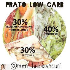 📌Fica a dica.. 😉 @Regrann from @nutri_heloizacouri -  Prato Low Carb. Saiba como montar o seu.  De acordo com as recomendações nutricionais mais conservadoras, uma refeição equilibrada deve conter cereais e leguminosas (fontes de carboidratos) ocupando cerca de 40%  do prato. Em uma dieta low carb, os grãos são substituídos por vegetais com baixo teor de amido (legumes e verduras) que preenchem aproximadamente 70% do prato. Os 30% restantes ficam para as proteínas (carnes de todos os…