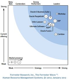 Forrester Research, Inc. Evaluates Human Resource Management Vendors