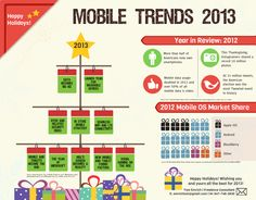 2013 Mobile Trends. Year in Review for 2012. Current Mobile OS in 2012. Happy Holidays! Created by Tom Emrich. Sources cited. Made with Piktochart. Mobile Marketing, Online Marketing, Social Media Marketing, Social Tv, 2012 Election, Consumer Behaviour, Mobile Learning, Digital Technology, Information Technology