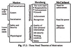 Fredrick Herzberg_Theory of Motivation Hygiene
