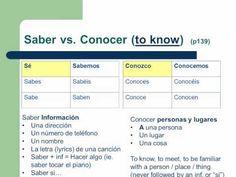 Semana 11 - Saber vs. Conocer - YouTube