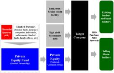 Leveraged buyout - Wikipedia, the free encyclopedia Life Questions, This Or That Questions, Leveraged Buyout, Common Stock, Family Office, Pension Fund, Training And Development, Debt