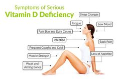 Vitamin D Deficiency - Health Problems, Symptoms, Treatments Vitamins For Hair Growth, Vitamins For Skin, Vitamins For Women, Olly Vitamins, Ritual Vitamins, Vitamin D Symptoms, Vitamin D Deficiency Symptoms, Vitamin D Foods, Vitamin B12