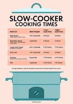 Cooking in a slow cooker can be intimidating if you don't know what you're doing. Use these easy slow cooker cheat sheets to help you along and master the slow cooker! Slow Cooking, Cooking A Roast, Slow Cooked Meals, Cooking Light, Cooking Bacon, Crockpot Meals, Basic Cooking, Cooking Pasta, Cooking Turkey
