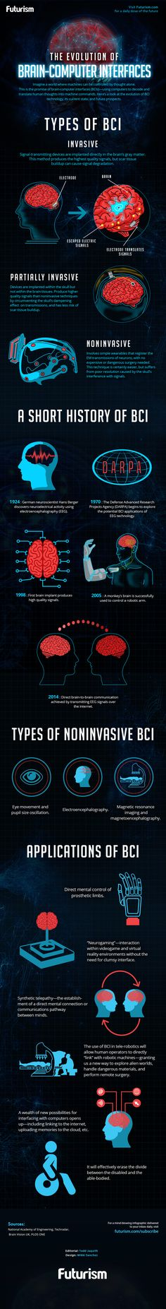 Forget touchscreens and keyboards: the future is all about brain-computer interfaces.    https://futurism.com/images/the-evolution-of-brain-computer-interfaces-infographic/?utm_campaign=coschedule&utm_source=pinterest&utm_medium=Futurism&utm_content=The%20Evolution%20of%20Brain-Computer%20Interfaces%20%5BINFOGRAPHIC%5D