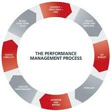 Afbeeldingsresultaat voor performance management