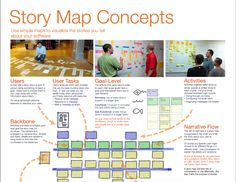 Story mapping Business Analyst, Social Business, Agile User Story, Business Model Example, User Story Mapping, Requirements Engineering, Business Management, Design Thinking, Software Development