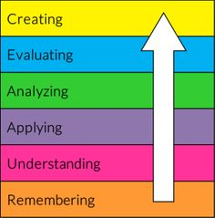 Why video? Use the highest levels of Bloom's taxonomy to engage students in the classroom. Make them perform high-level activities with their brains.Brain-gym!  Videos - MMacfadden.com