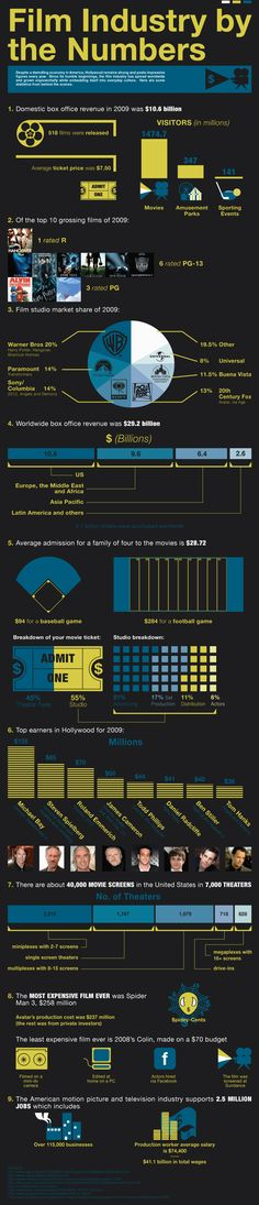 An overview of the motion picture industry, as of 2009.