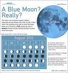"Blue moon - infographic. Good, but it doesn't mention how the Moon can genuinely appear to be blue. Mona Evans, ""Once in a Blue Moon"" http://www.bellaonline.com/articles/art181400.asp"