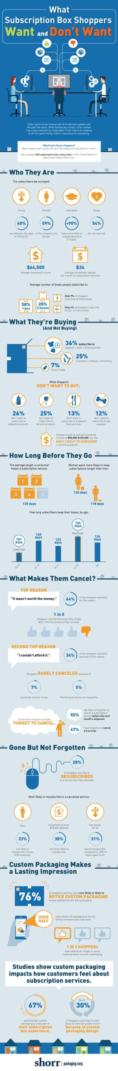 The Likes & Dislikes of Subscription Box Shoppers #Infographic #Business