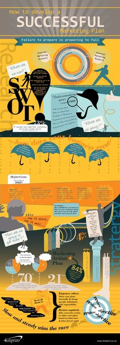 How to develop a successful marketing plan #infografía