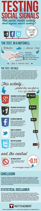The Power or #Social #Signals in #SEO industry !