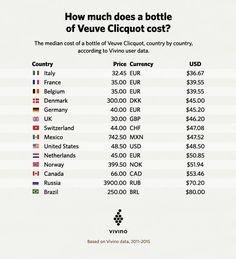 Promo Vinhos : Qual país tem a Veuve Clicquot mais barata do mundo?! Veja o ranking do Vivino!