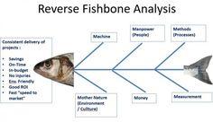The Concept of The Fishbone Diagram and The Reverse Fishbone Diagram #Articles #Bestpractice #LeanSixSigma #MediaType #OperationalExcellenceLead #RoleFocus #fishbonediagram