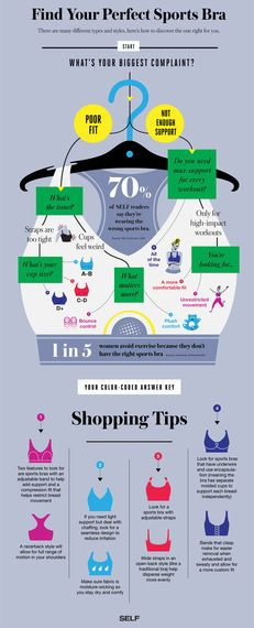 How to Find Your Perfect Sports Bra (in Flowchart Form) - Self Magazine | Not exactly fashion, but it is clothing related!