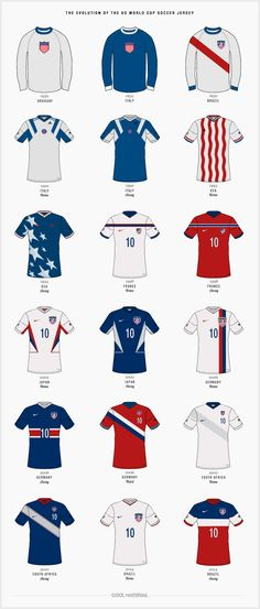 The Evolution of the US World Cup Soccer Jersey Let's just say that the draw for the US team in this year's World Cup was not a favorable one. Getting out of a group that consists of Germany, Portu. Soccer Logo, Us Soccer, Soccer Kits, Soccer World, World Football, Football Kits, Soccer Players, Football Soccer, Soccer Jerseys