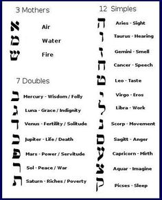 hebrew alphabet and tarot - Google Search