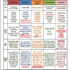 Nursing Study Tips, Nursing Care Plan, Pharmacology Mnemonics, Pharmacology Nursing, Nursing School Notes, Nursing Schools, Cardiac Nursing, Rn Nurse, Nurse Stuff